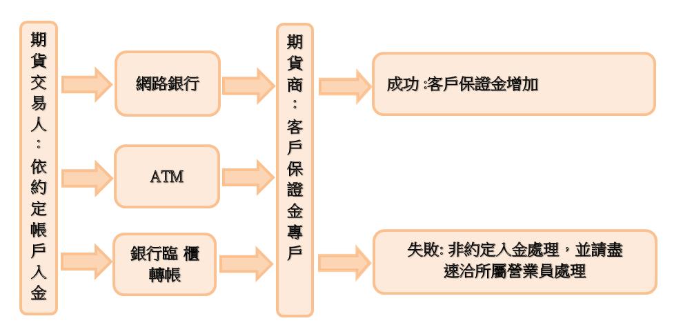期貨入金流程