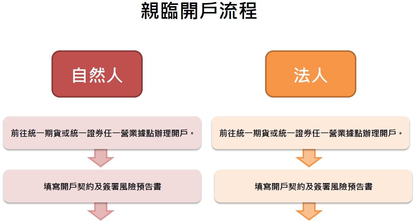 統一期貨 期貨開戶流程