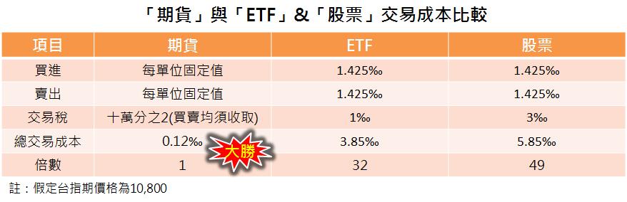 期貨ETF股票交易成本
