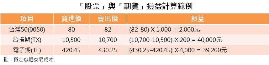 股票 期貨 損益計算 統一期貨