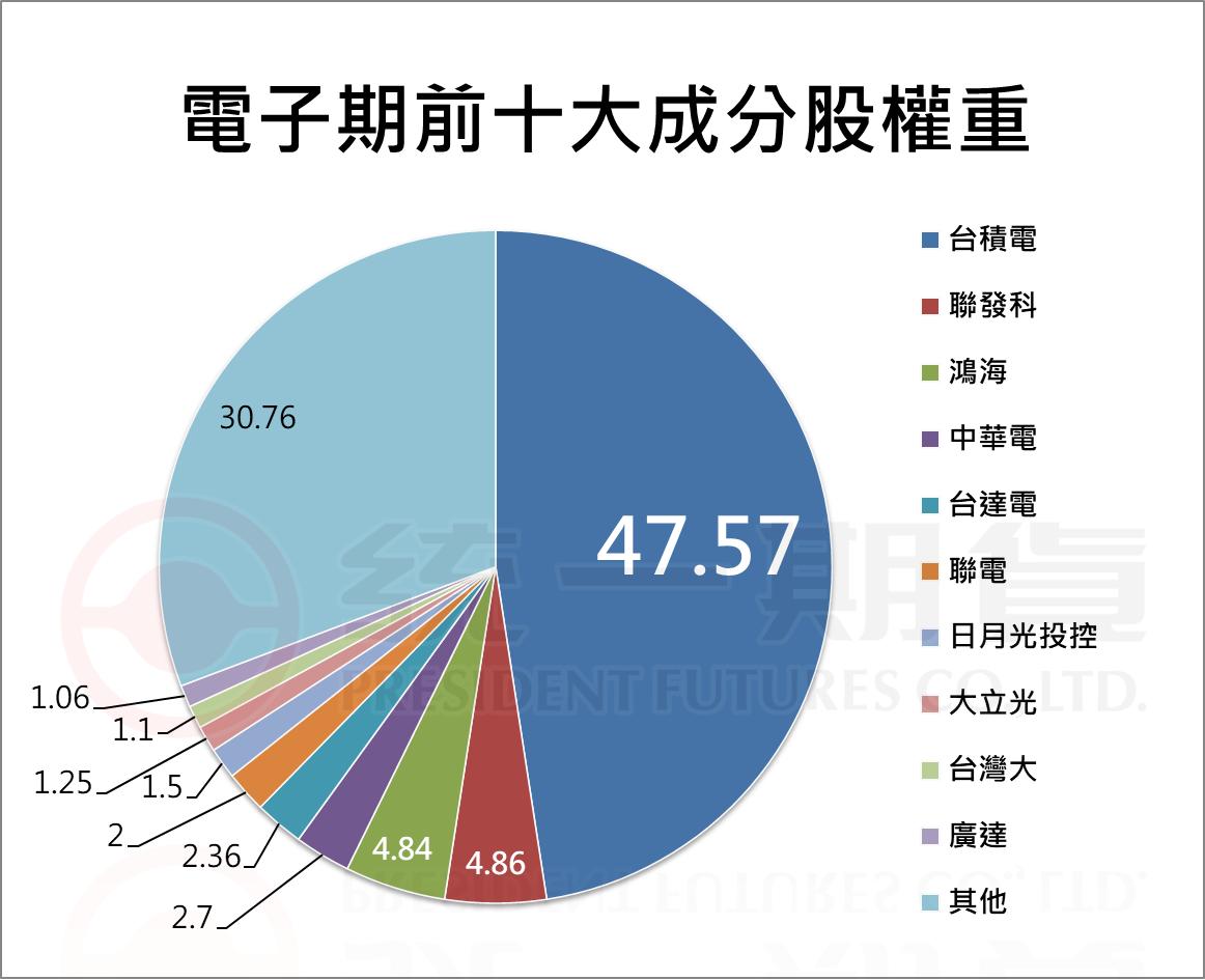 台灣電子期前十大成分股權重